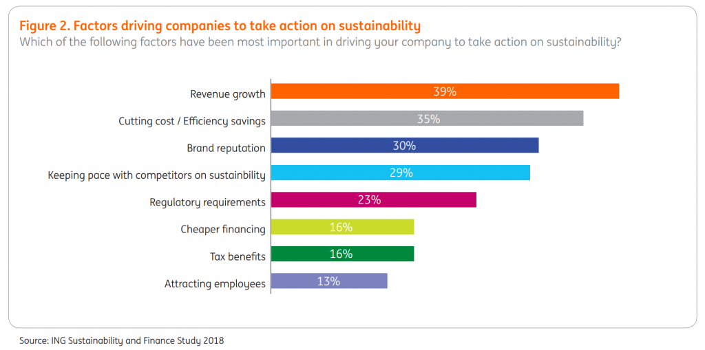 Bar chart presenting factors, by decreasing order of importance, driving companies to act on sustainability: revenue growth, cutting cost, brand reputation, keeping pace, regulation, cheaper financing, tax benefits, attracting employees.