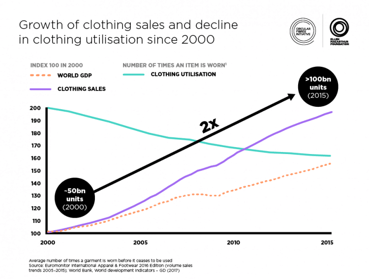 Moving Towards A Circular Fashion Economy Motif